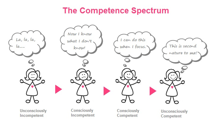 The-Competence-Spectrum