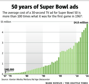 50 years of super bowl ads cost
